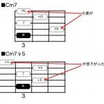 ギター弾きのための音楽理論講座11 コードブックは破り捨てろ!⑥ m7♭5と6