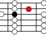 ギター弾きのための音楽理論講座35 スケールマスター③ ミクソフレーズ