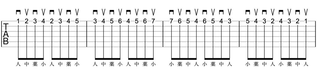 基礎練習3