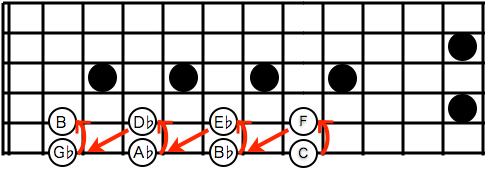 circle of 5th ♭