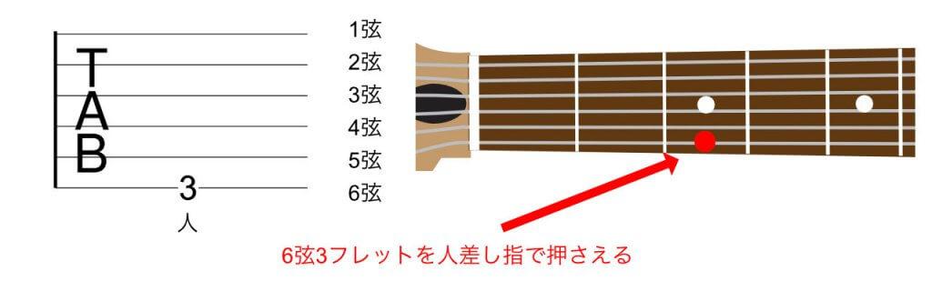 6弦3フレット