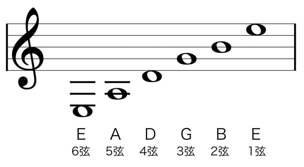 ギターチューニング五線譜