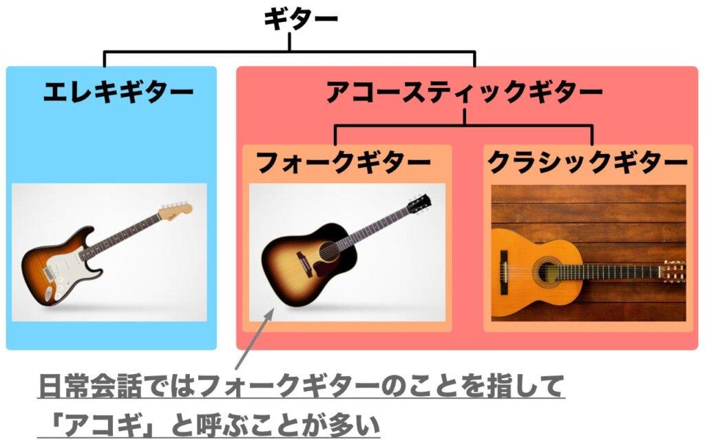 アコギとエレキギター