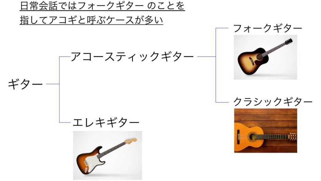 ギターの分類表