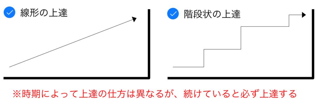 上達の線形