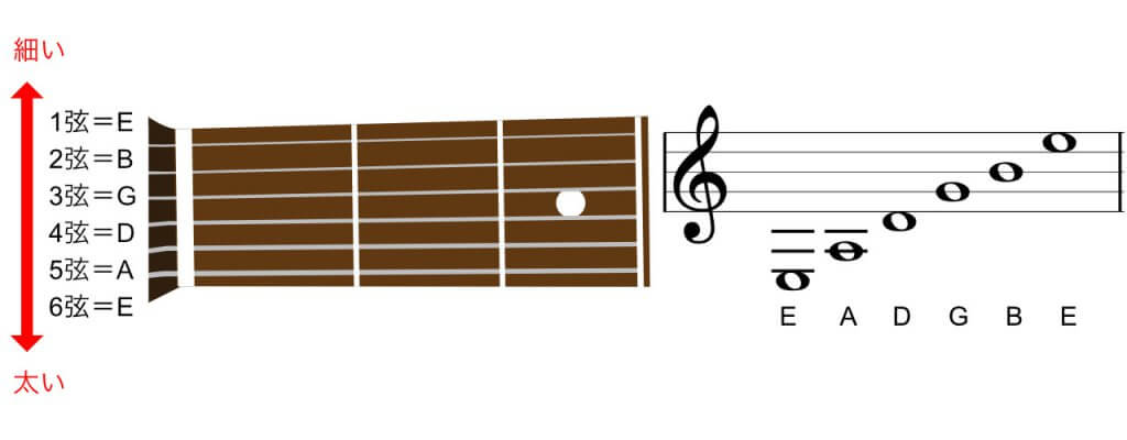 各弦のチューニングと五線譜
