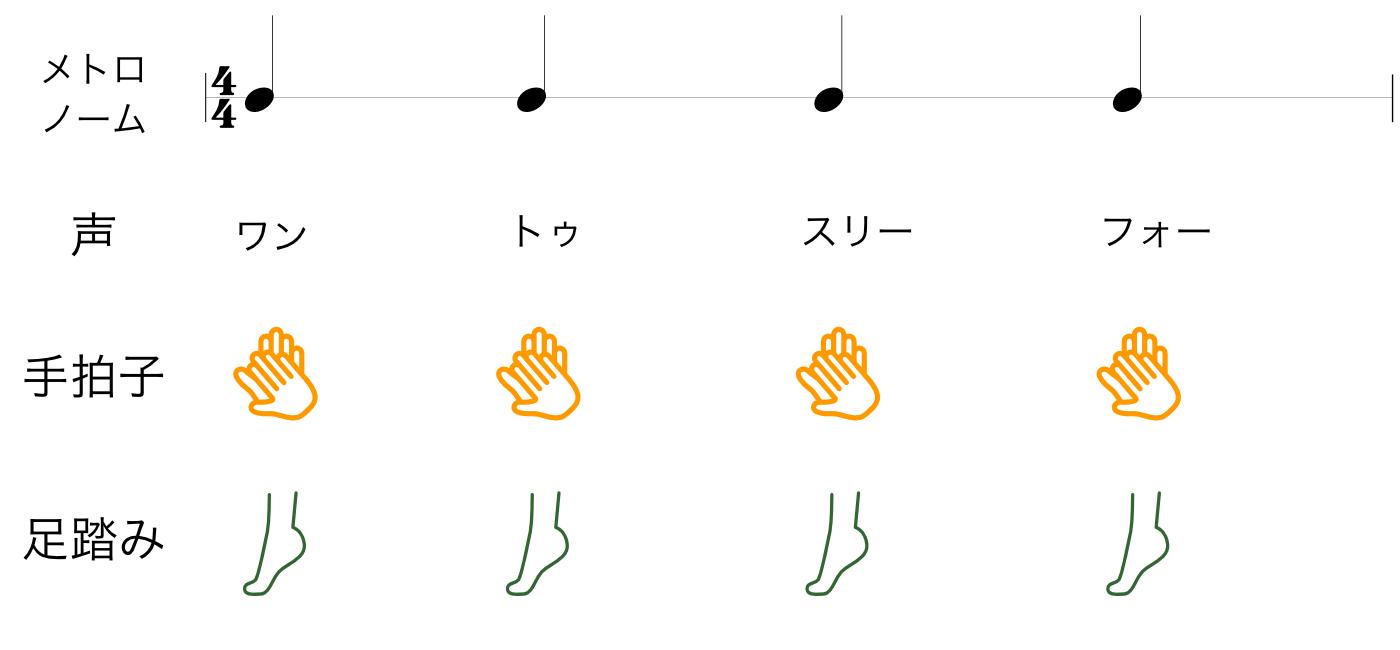 リズムトレーニング 1