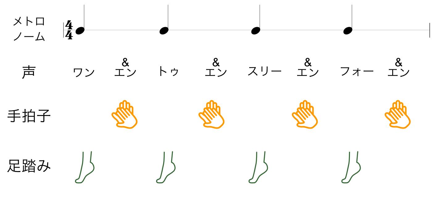 リズムトレーニング 4