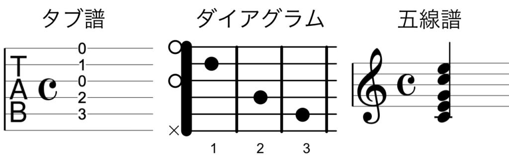 タブ譜、ダイアグラム、五線譜