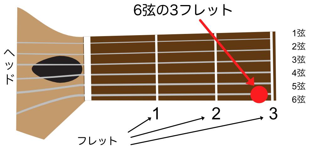 タブ譜を指板図で解説
