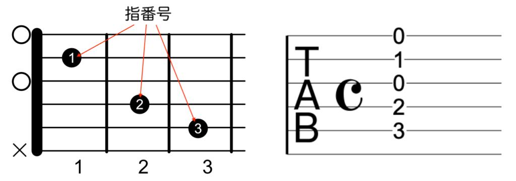 ダイアグラムとタブ譜