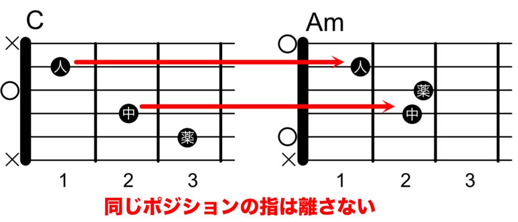CとAmのコードチェンジ