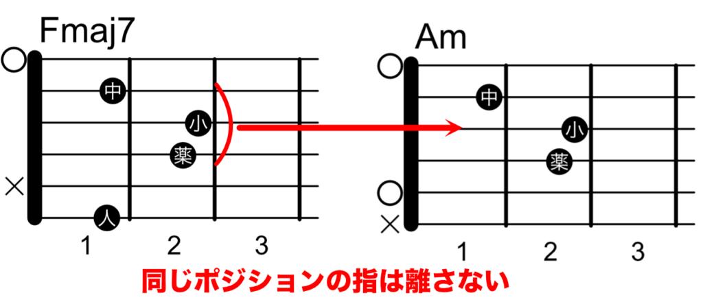 Fmaj7とAmのコードチェンジ