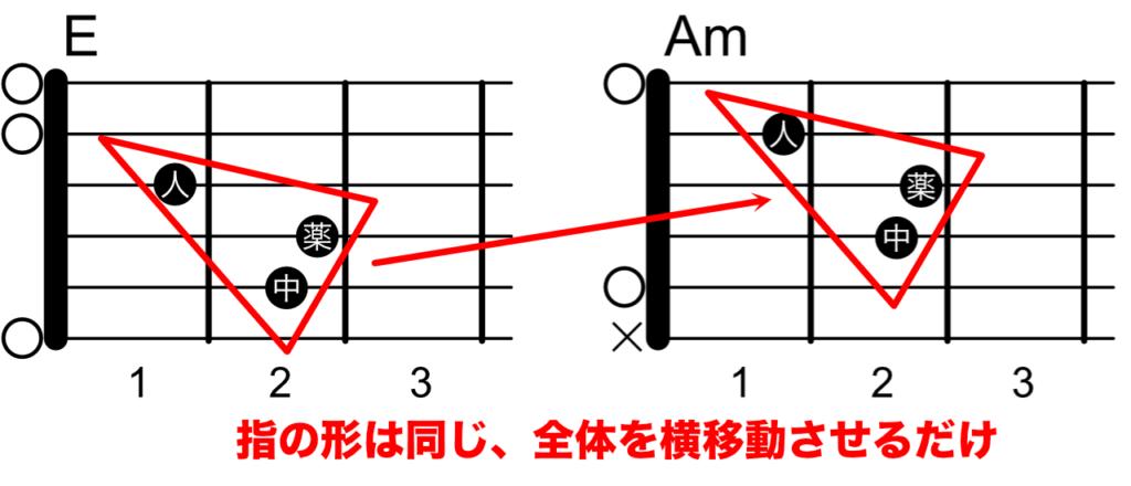 EとAmのコードチェンジ