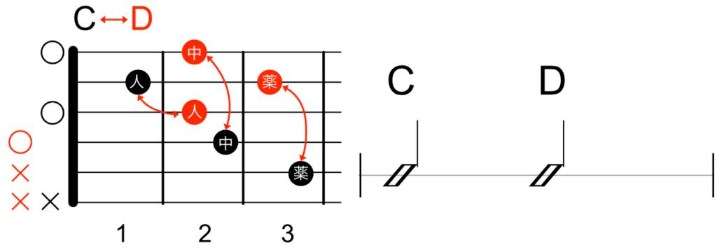 2つのコードチェンジを集中的に練習