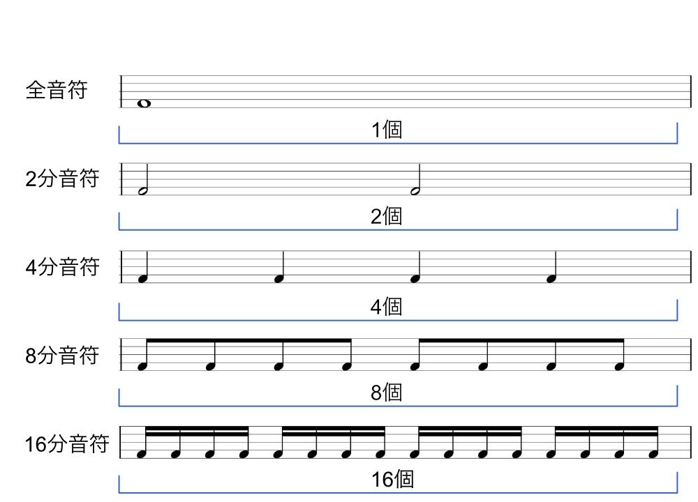 リズム譜2