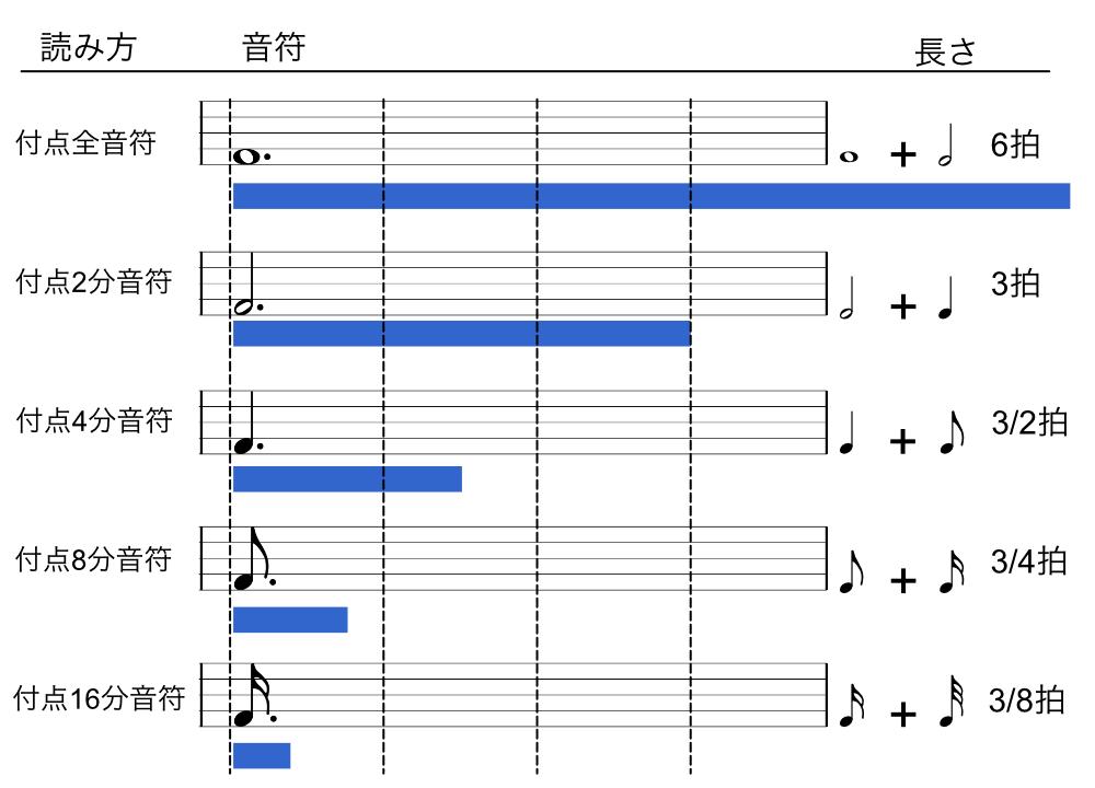 リズム譜4