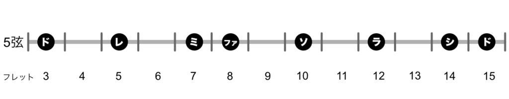 ドレミ5弦