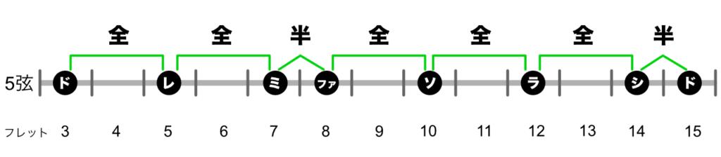 ドレミ5弦幅