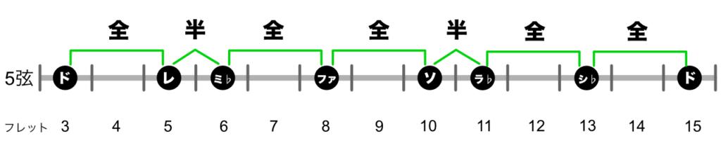 マイナースケール5弦