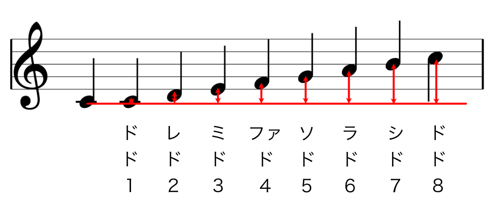 8つの音程