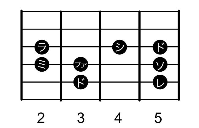 ギター ドレミ ダイアグラム