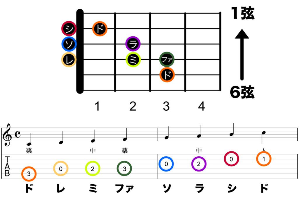 ギター ドレミ ダイアグラム、タブ譜