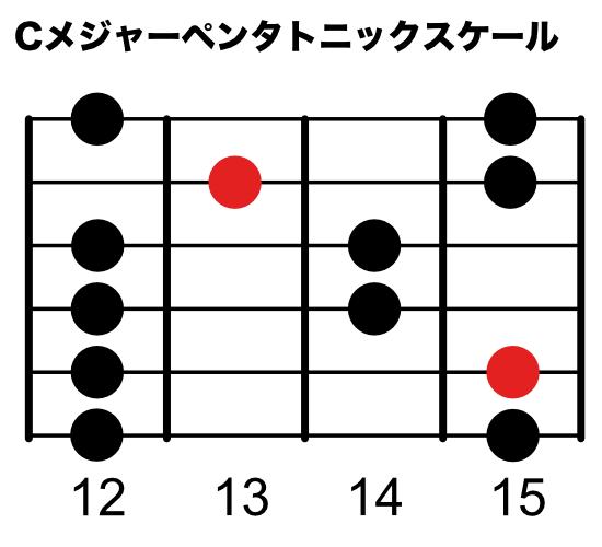 Cメジャーペンタトニックスケール(5弦ルートポジション)