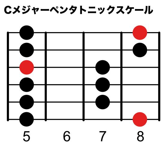 Cメジャーペンタトニックスケール(6弦ルートポジション)