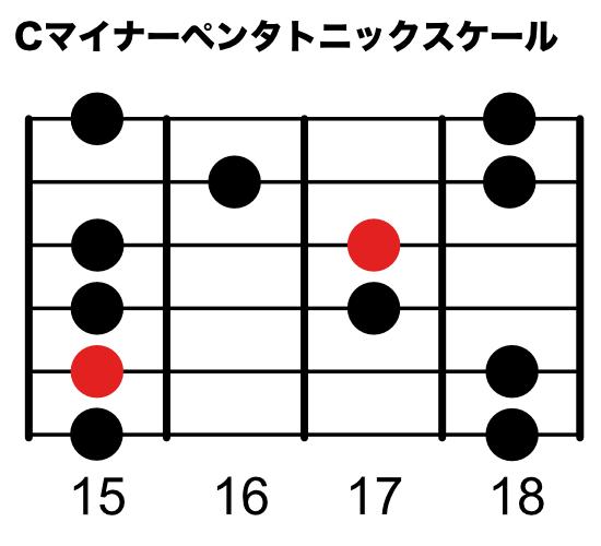 Cマイナーペンタトニックスケール(5弦ルートポジション)