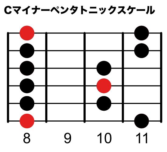 Cマイナーペンタトニックスケール(6弦ルートポジション)