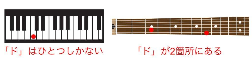 ギターとピアノのド