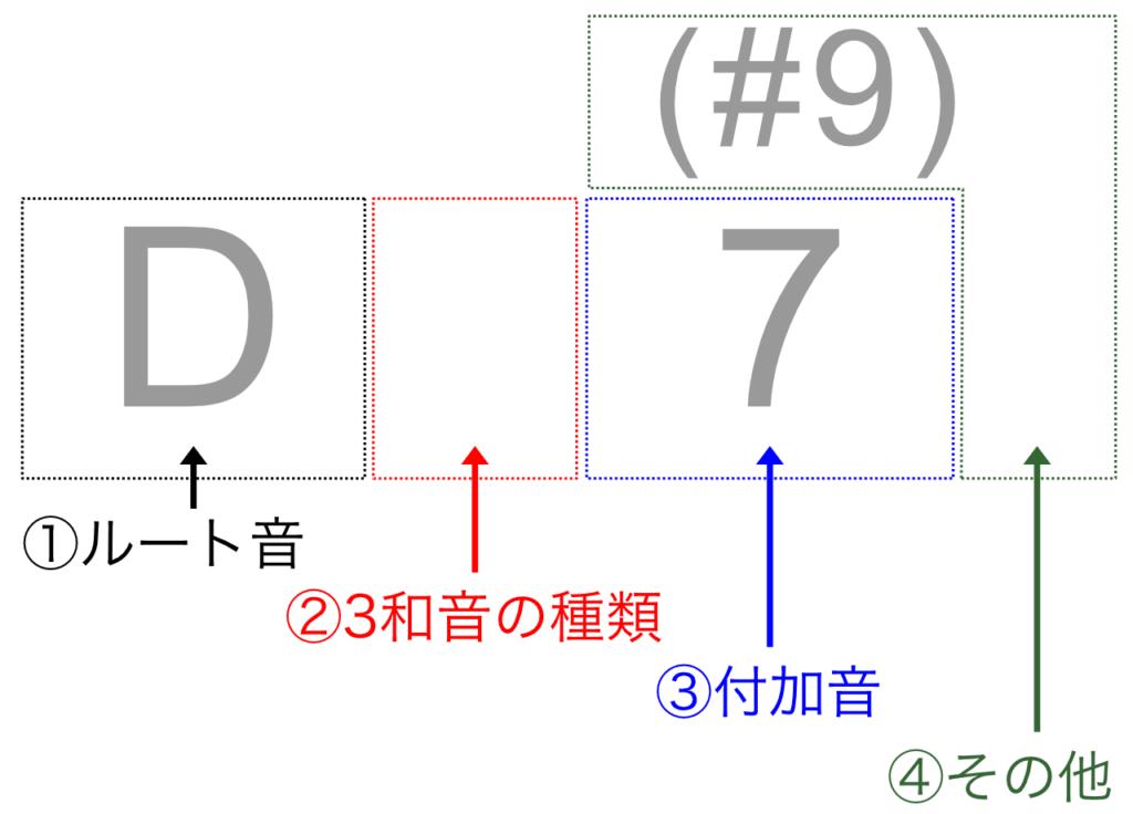 D7#9コードの意味