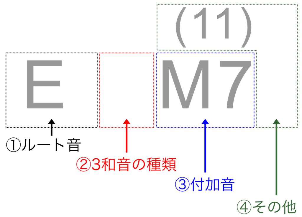 EM7(11)コードの意味