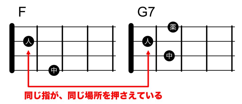 FからG7にコードチェンジ