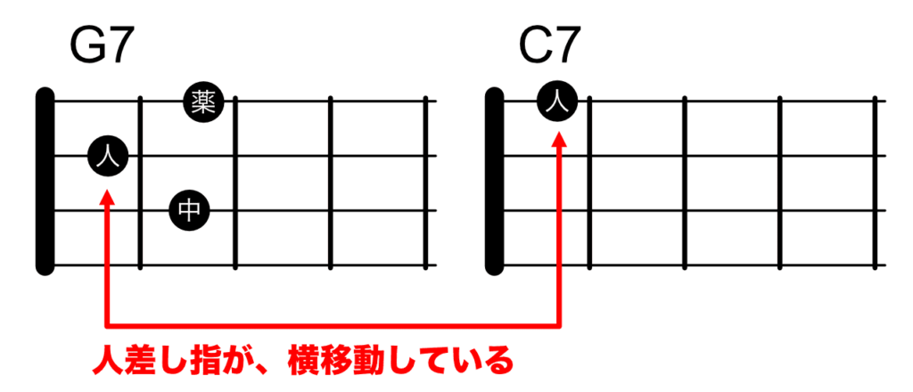 G7からC7