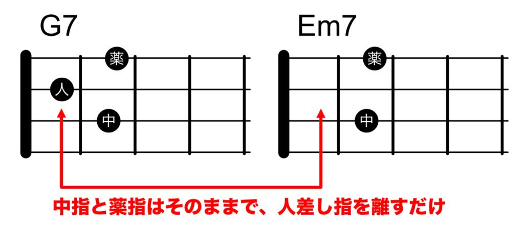 G7からEm7