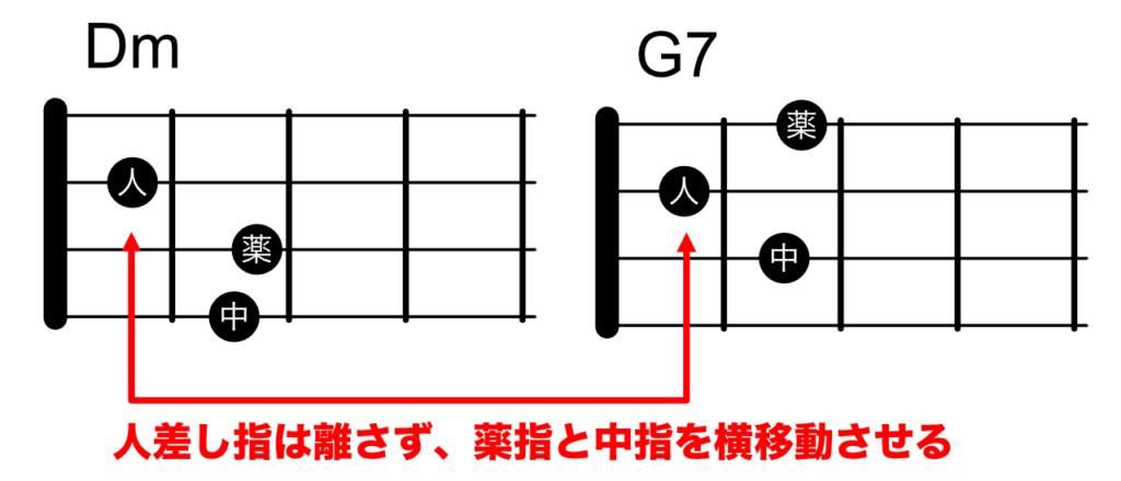 DmからG7