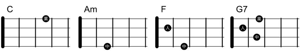C-Am-F-G7