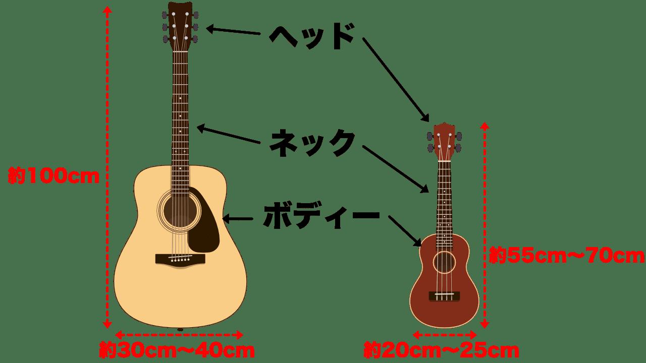 ウクレレのサイズ、ギターとの比較