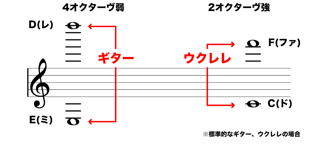 ウクレレの音域、ギターとの比較