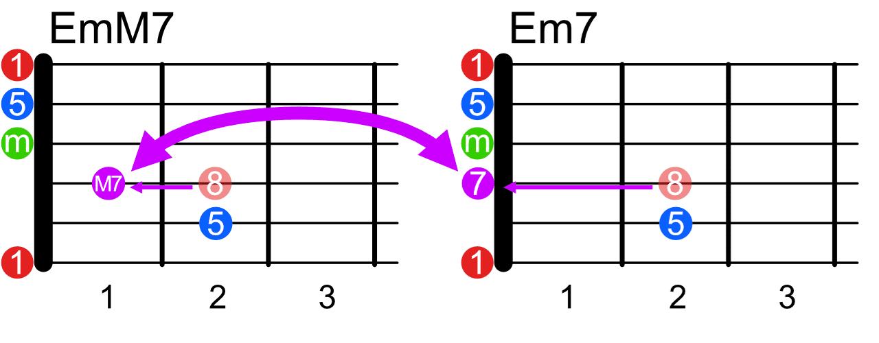 EmM7とEm7の関係
