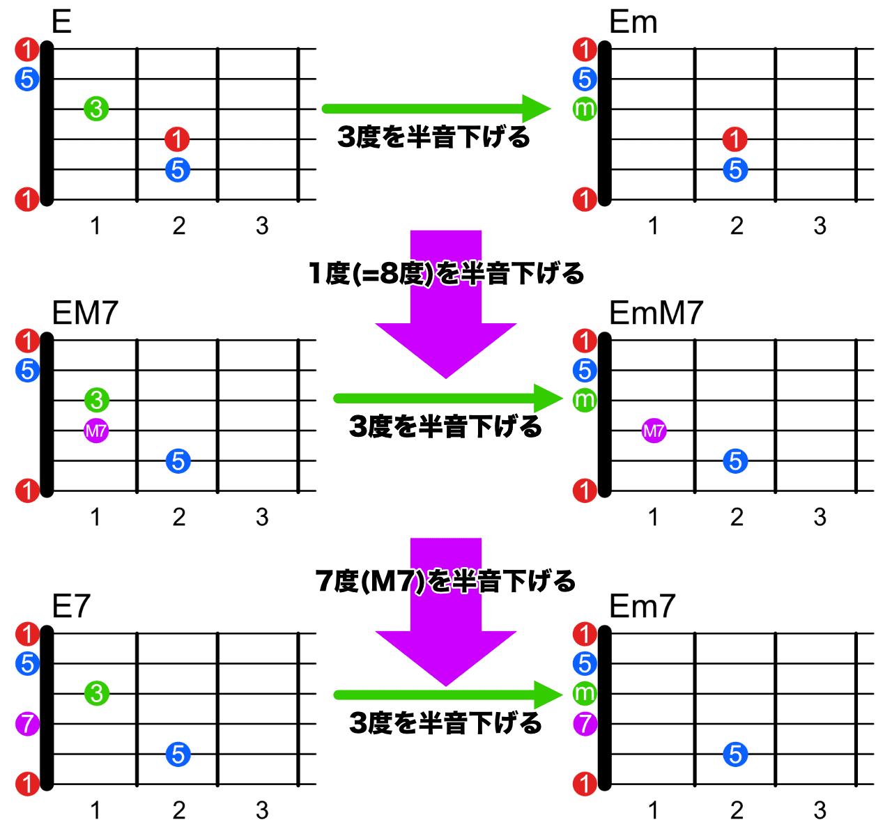 6弦ルートのコード一覧