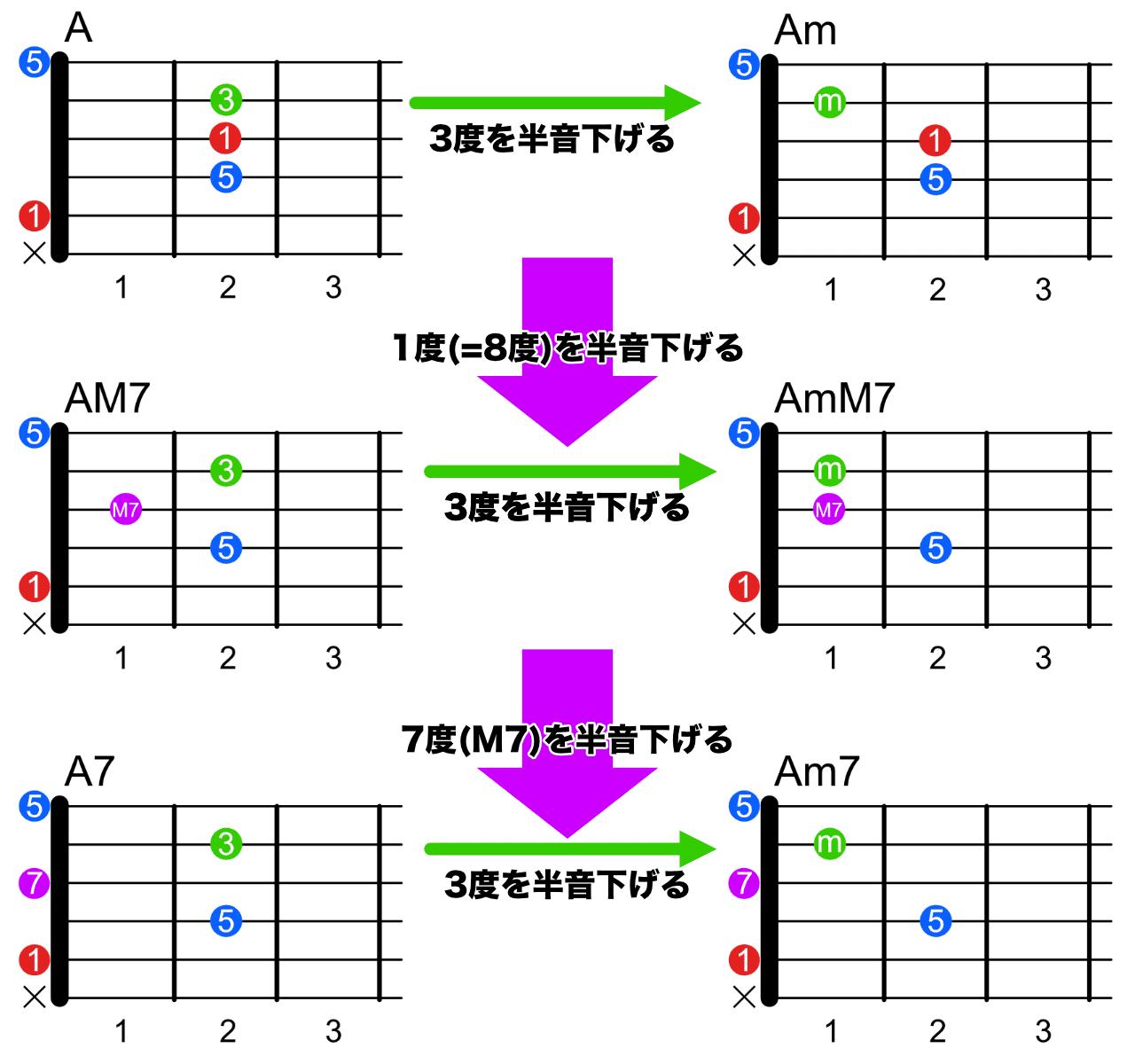 5弦ルートのコードフォーム