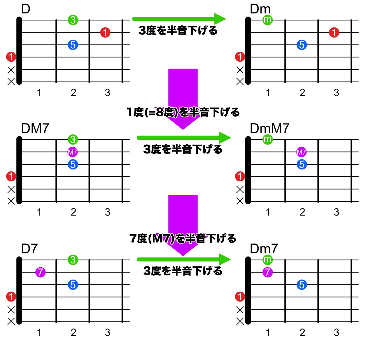 4弦ルートのコードフォーム