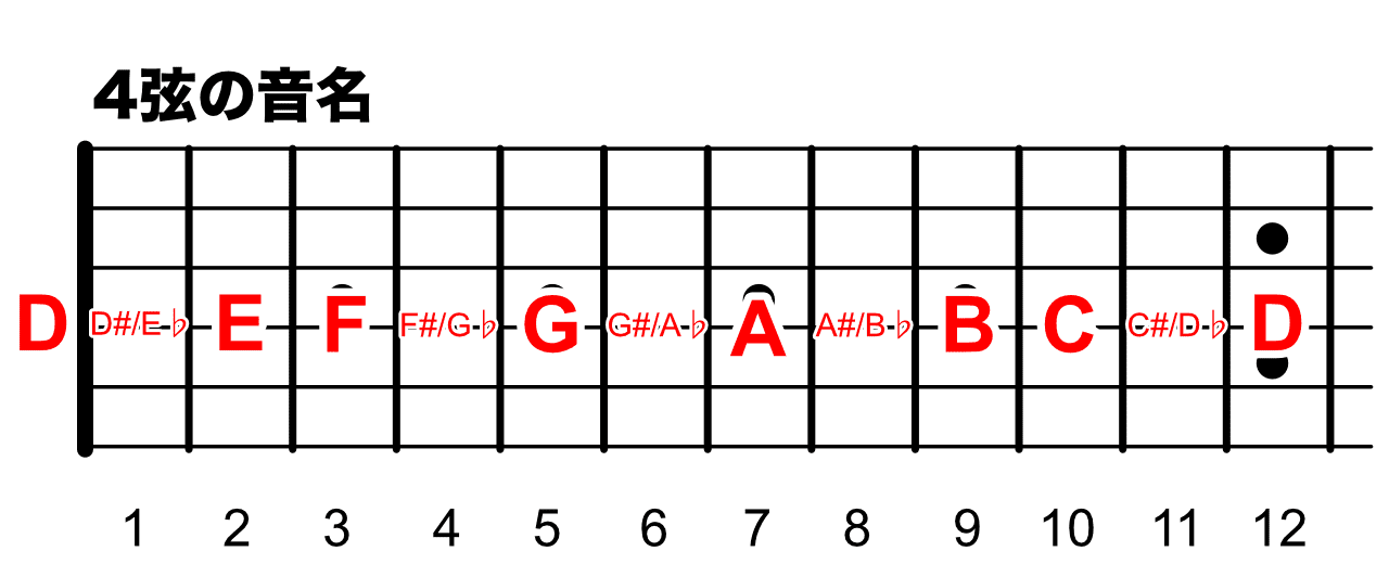 4弦の音名