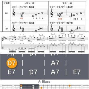 オンラインギターレッスン 中級者テキスト